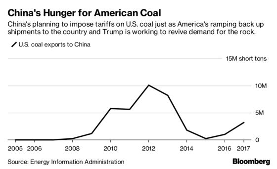China's Taxing America's Coal Just as It Was Looking to Buy More