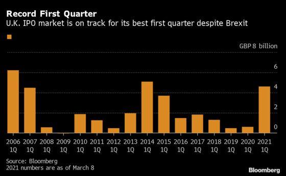 Deliveroo Sets London IPOs Up for Best-Ever First Quarter