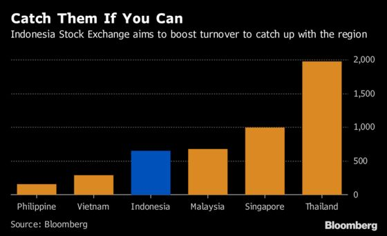 Indonesia Exchange Plots Ways to Lure Investors to Combat China