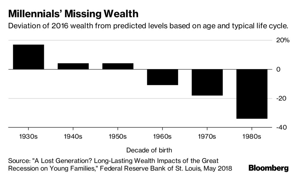 Why millennials are not a lost generation