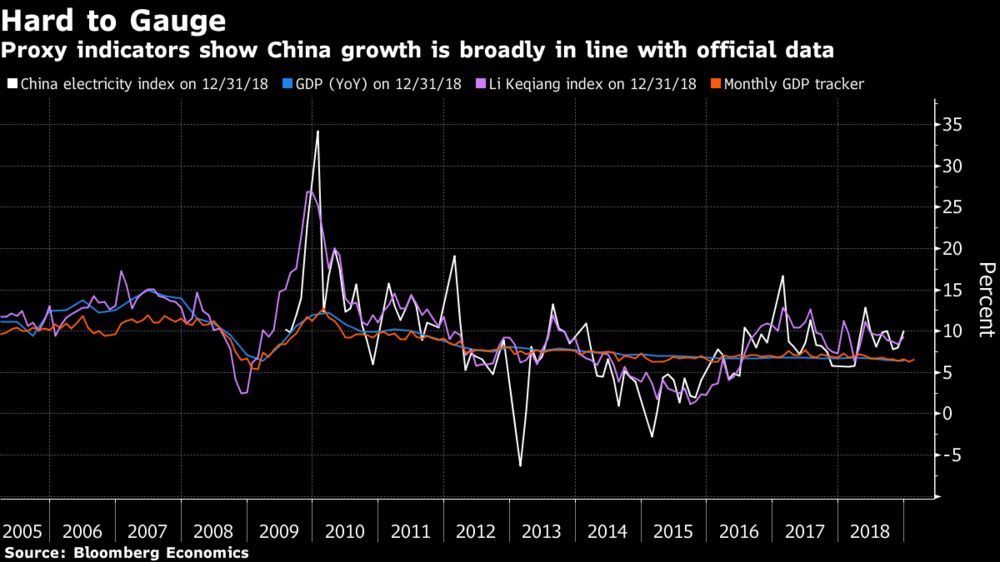 Proxy Indicators Suggest China Concerns May Be Overdone
