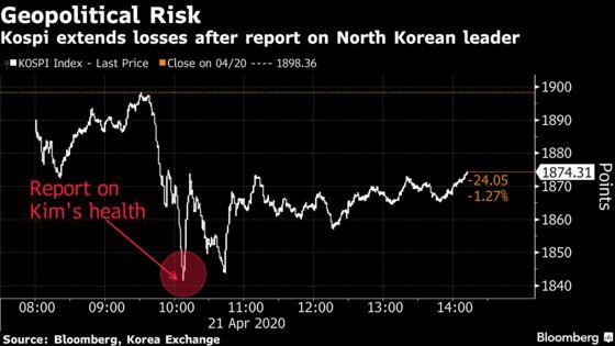 Won, Stocks Slideon Report of Kim Jong Un's Health