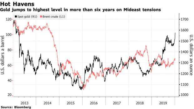 Gold jumps to highest level in more than six years on Mideast tensions
