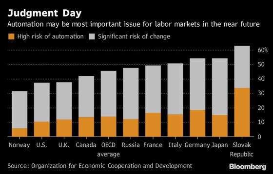In the Worker Vs Robot Battle, a Lot Depends on Where You Live