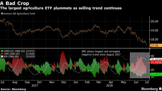 Investors Fleethe Biggest Ag ETF and Signs Point to Even More Pain Ahead