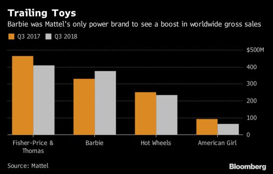 Mattel Rises on Barbie Market Gains