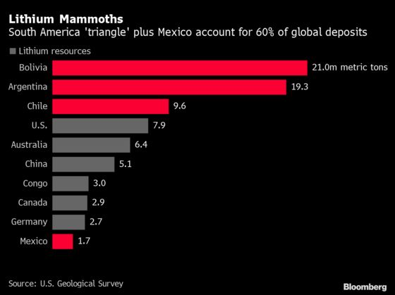 Lithium Nationalism Is Taking Root in Region With Most Resources