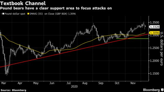 'Punch Drunk' Pound Traders Face Volatility Amid Brexit Doubts