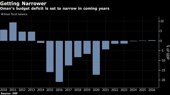 Oman's First S&P Upgrade in Over a Decade Could Be on the Cards