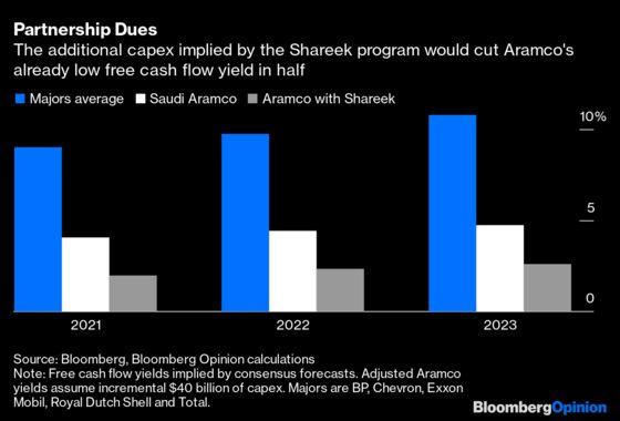 Has Saudi Aramco Given Up on a Global IPO?