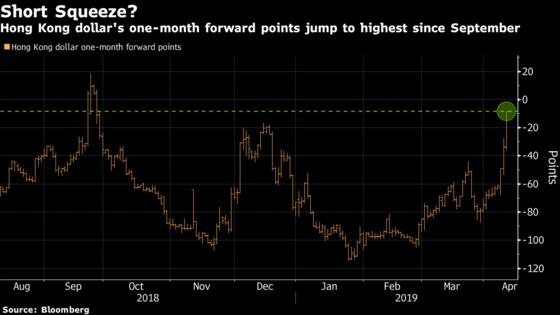 The Hong Kong Dollar Just Saw Its Biggest Jump This Year