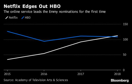 Netflix Crowned King of TV, Toppling HBO in Emmy Nominations