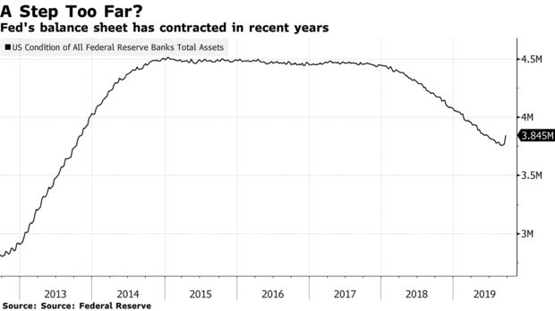 Fed's balance sheet has contracted in recent years