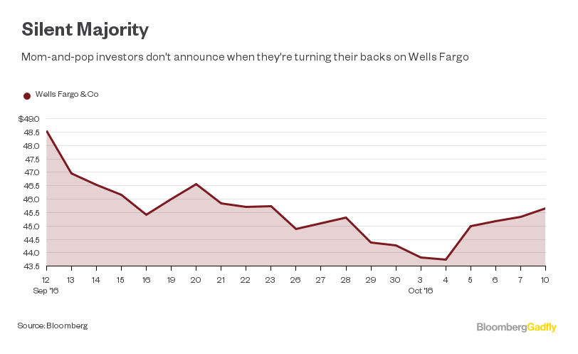 Wells Fargo Can Limit Damage With a Basis Point Solution - Bloomberg