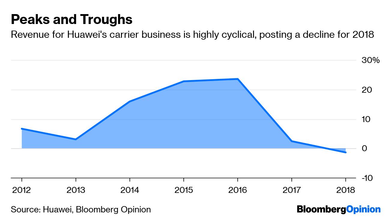 Huawei Needs 5G as Network Gear Sales Fall Behind Smartphones