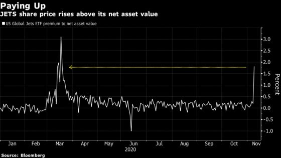 'Frenzy' for Airline Stocks Spurs Dislocations in $2 Billion ETF