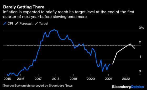 Even Central Bankers Can't Agree on Reflation