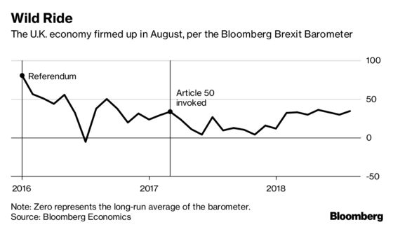 Brexit Barometer Stays in Clouds in August as Job Hopes Improve