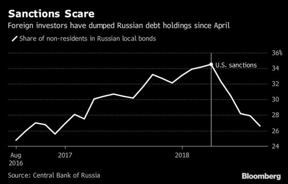 U.S. 'Love' of Sanctions Won't Stop Moody's Upgrading Russia