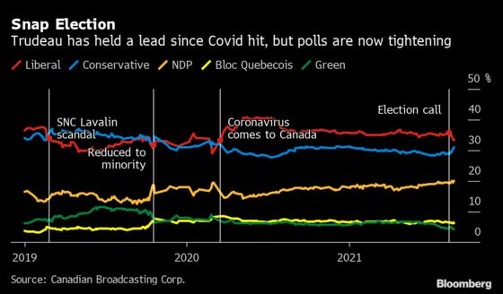 Trudeau's Path to Majority Leads Through Quebec Separatist Turf
