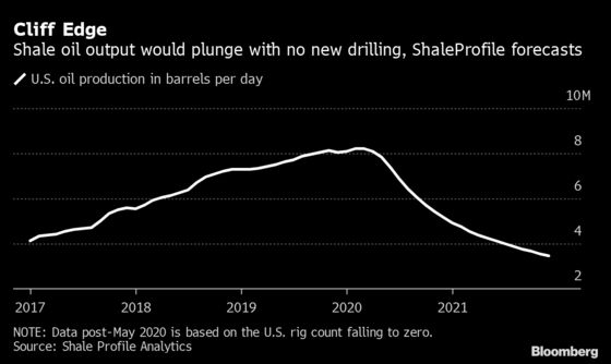 Oil's Sudden Rebound Is Exposing the Achilles' Heel of Shale