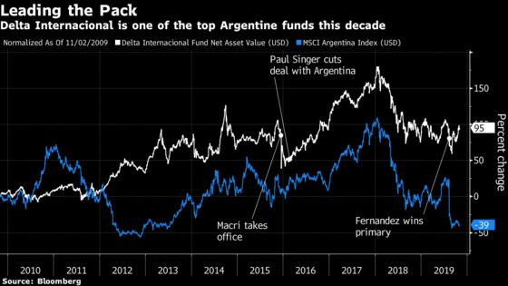 Top Argentine Investor Warns Narrow Path to Avoid Vulture Funds