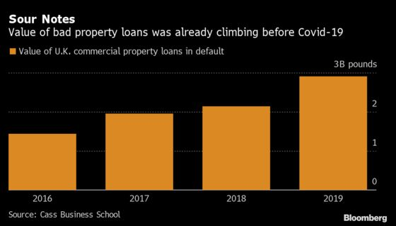 A Trickle of Bad U.K. Property Loans Is About to Become a Flood