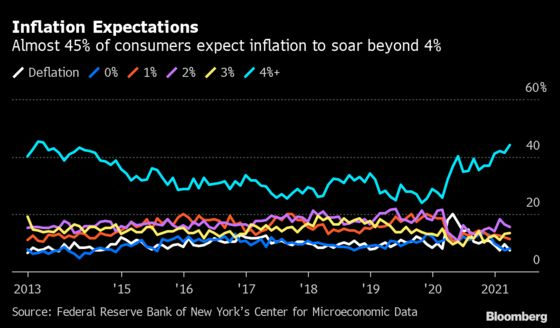 Growing Share of Americans See Risk ofHighest Inflation in Years