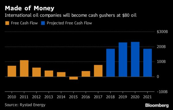 Big Oil Is About to Bury Skeptical Investors in Cash Pile