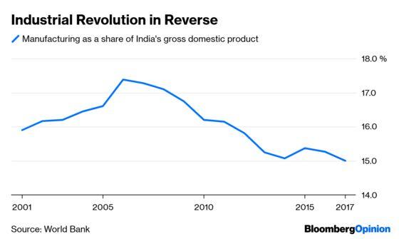 Bangladesh Versus India in the Development Race