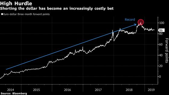 One Big Argument for Dollar Strength: It's Expensive to Short