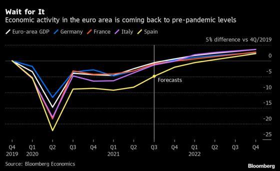 Global Shocks Put Swift Euro-Area Economy Rebound at Risk