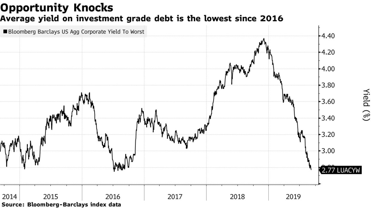 Average yield on investment grade debt is the lowest since 2016