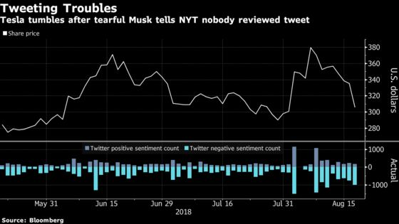 Tesla Wraps Up Worst Week Since 2016 as Musk Sows Fresh Doubts
