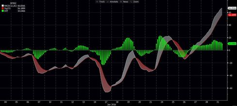 The DFM General Index's MACD showed a bullish indicator last week as the white signal line rose above the red.