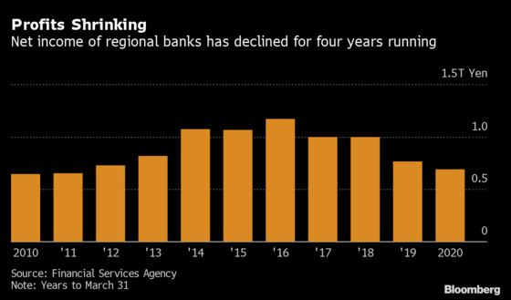 Banks With 'Shattered' Business Models Warned by Japan's FSA