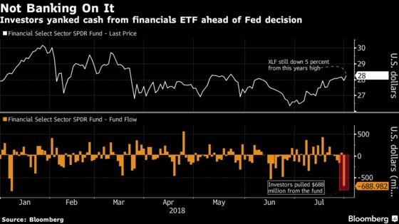 Largest Bank ETF Bled Cash Leading Up to the Fed Meeting