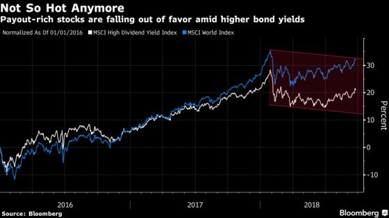 At 3%, Yields Feel Like Game Changer: European Equity Pre-Market