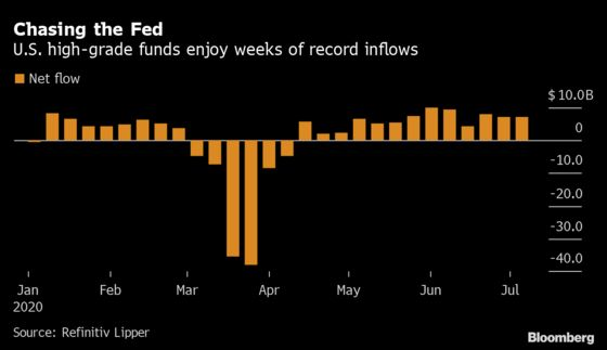 High-Grade Bond Funds Rake in More Cash With $7.18 Billion Added