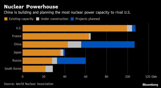 Made-in-China Reactor Gains Favor at Home, U.S. Tech Falters