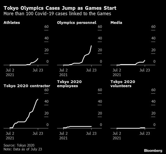 Tokyo Olympics Cases Jump as Games Start, Athletes Infected