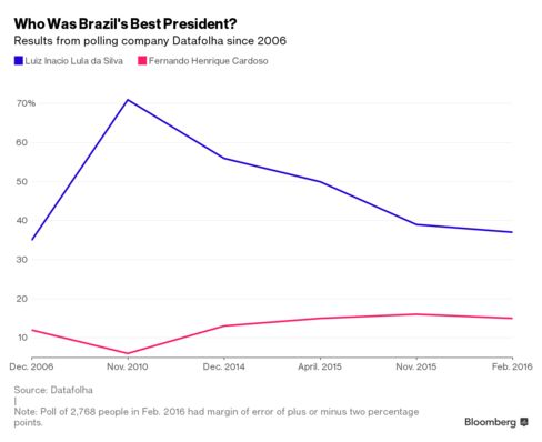 Lula consistently beats out Cardoso as Brazil's most popular ex-president, though his support has been waning.