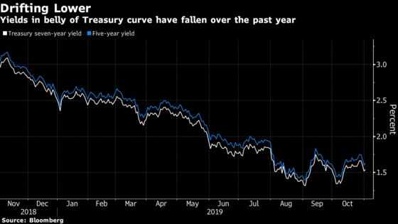 Calls Persist for Negative U.S. Yields Even as Fed Signals Pause