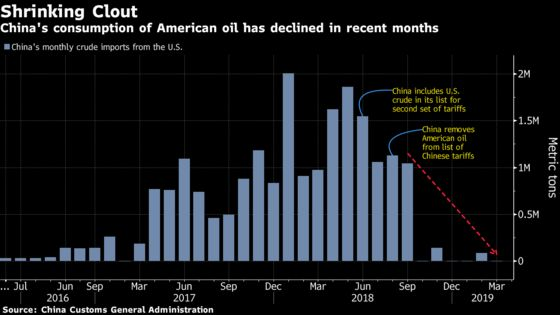 Oil Retreats as Chinese Tariffs Escalate Trade Battle With U.S.