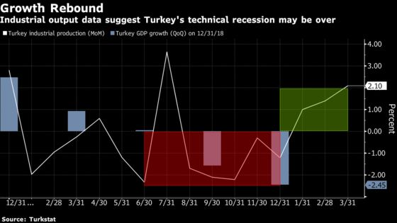 Turkey Risks Double-Dip Recession After First-Quarter Bounce