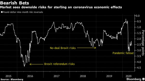 Pound Traders Look Complacent With Brexit Trade Battle Looming