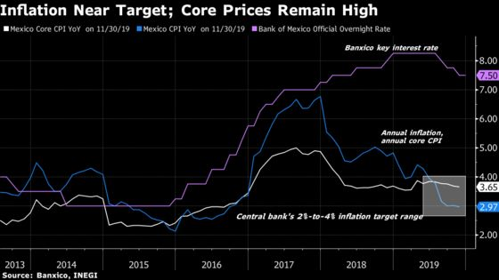 Mexico Inflation Slows to Below Target, Fueling Easing Bets