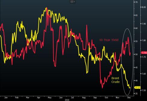 Yield rises as oil drops