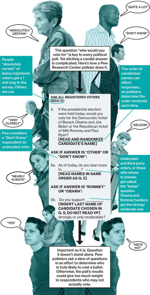 Anatomy of a Presidential Poll