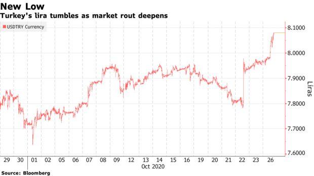 Turkey's lira tumbles as market rout deepens